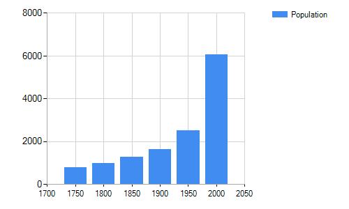 ASP.NET Chart 2D