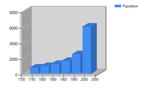 ASP.NET Chart 3D