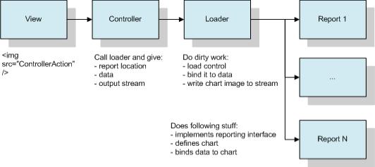 ASP.NET MVC chart control flow
