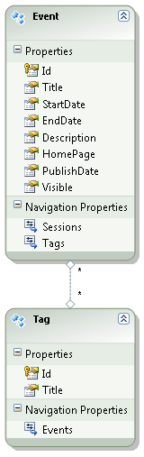 Events and tags model