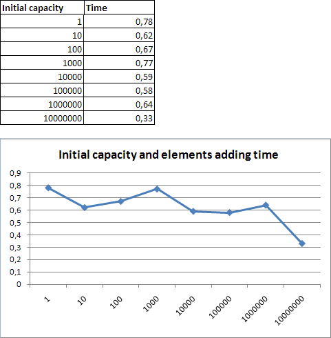 Initial capacity and elements adding time