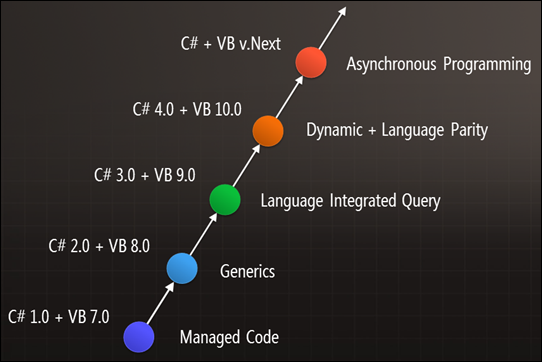 .Net timeline to Async