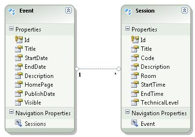 Tech events model