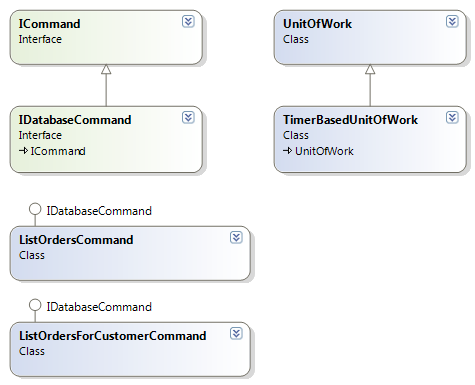 Commands and Units of Work