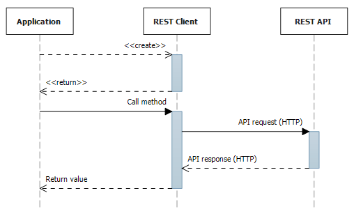 How application uses REST client