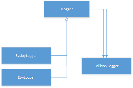 Loggers of TemperatureStation