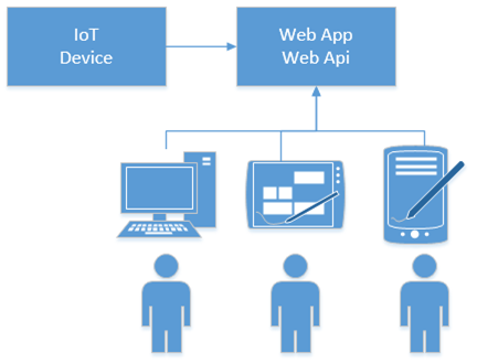 IoT, ASP.NET Core and WebSocket in action