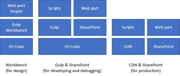 SPFx: Development models