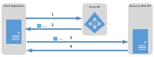 Azure AD: Client credentials grant flow