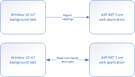 Windows 10 IoT Core background task and ASP.NET Core web application