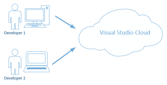 How Visual Studio Live Share works