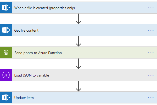 Flow for image analyzis
