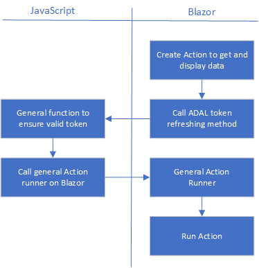 Azure AD ping-pong between Blazor and JavaScript