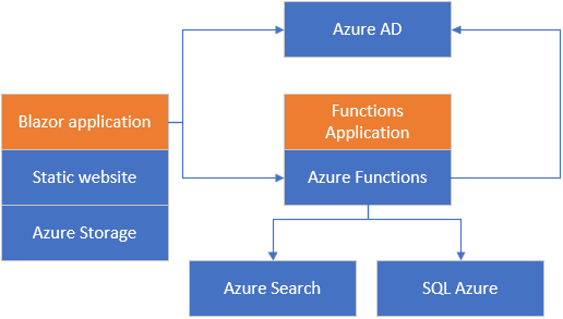 Blazor application with Azure Search