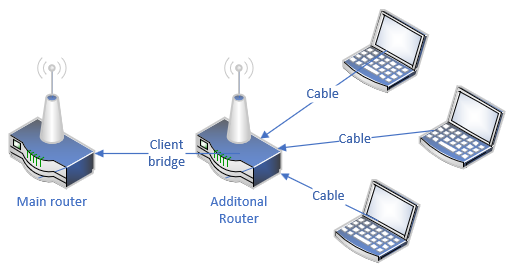 Machines connected to main router using client bridge