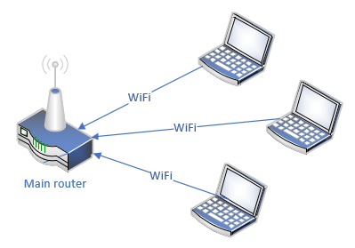 Machines connected to main router over WiFi