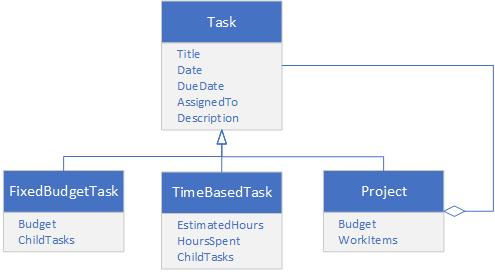 Tasks composite