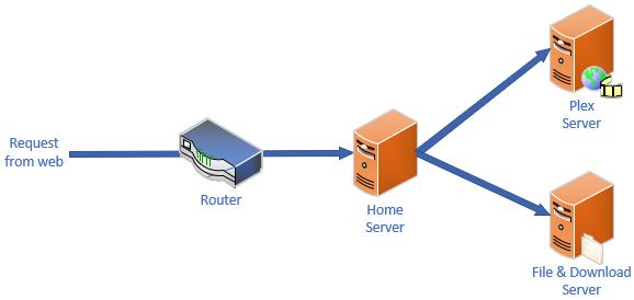 Plex behind reverse proxy
