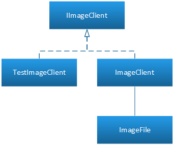 Breaking static dependency using interface and client classes