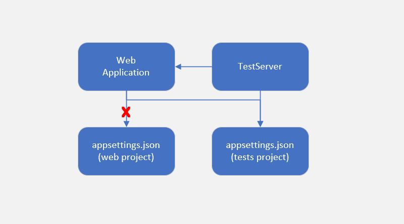 Custom appsettings.json for integration tests