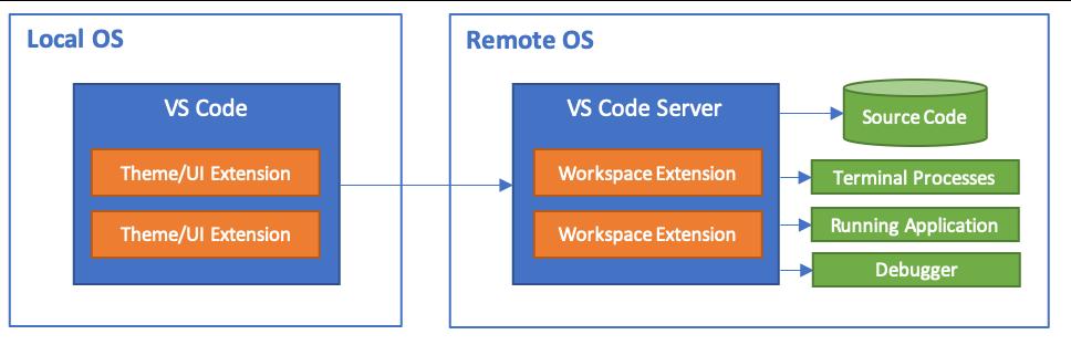 Visual Studio Code: Remote architecture