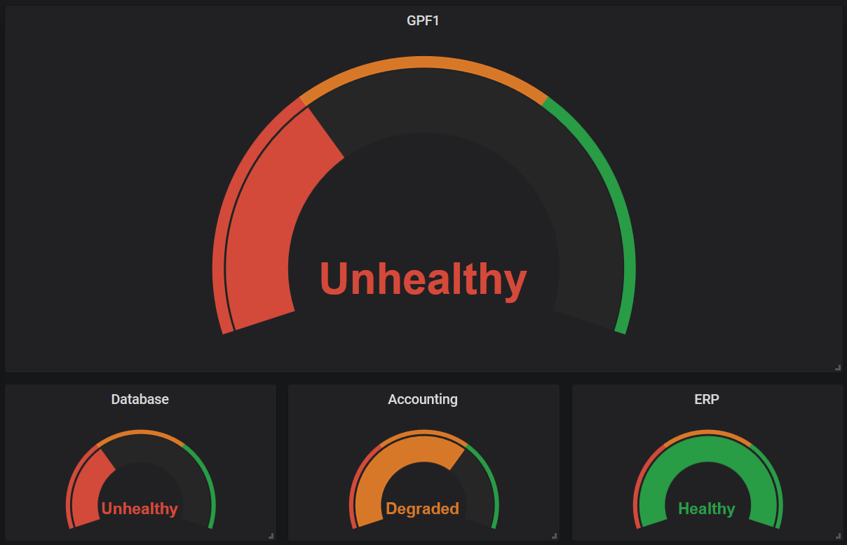 Grafana dashboard with ASP.NET Core health checks