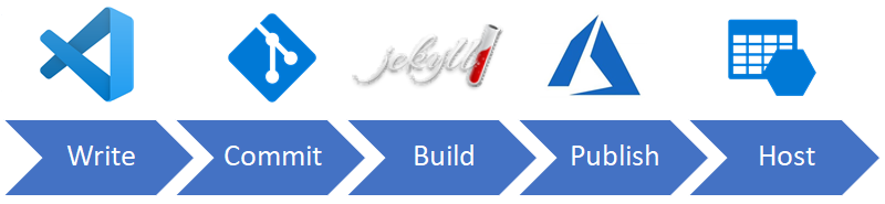 Jekyll publishing process