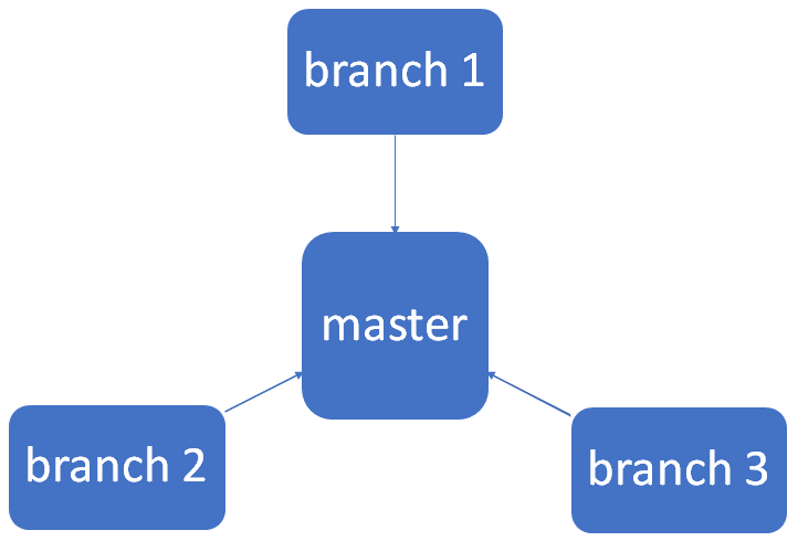 Git based publishing: draft branches