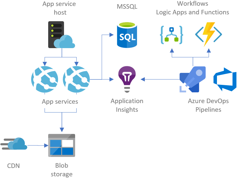 Getting started with hosting web application on Azure