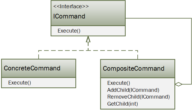 Composite command pattern