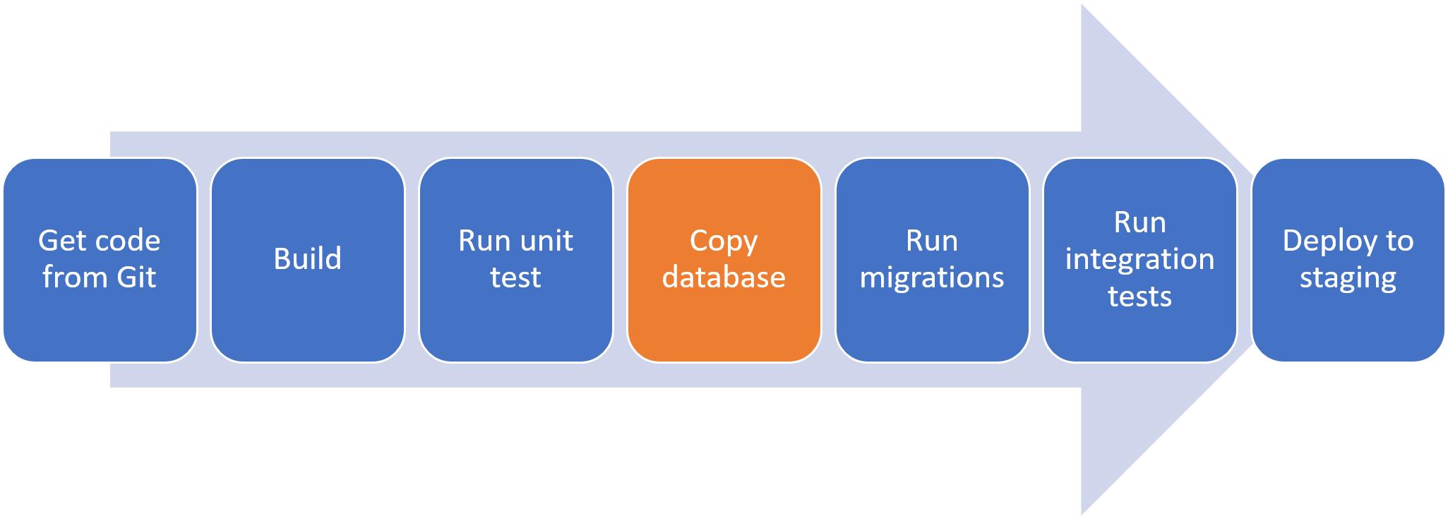 Copy SQL Server database on Azure