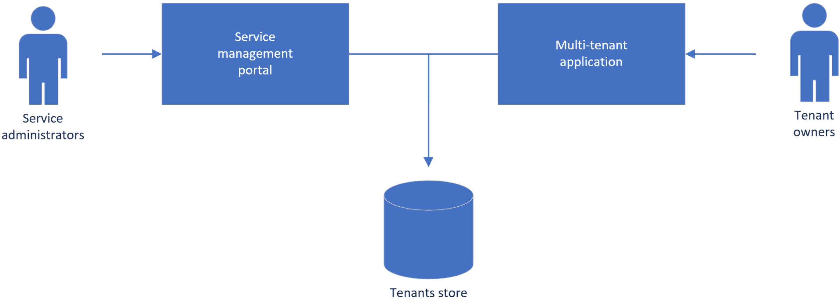 Tenant features can be configured by service administrators and tenant owners