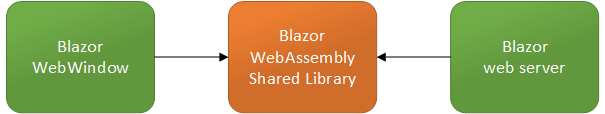 Diagram: Blazor WebAssembly project shared between desktop and web application