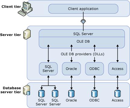 Architure of SQL Server linked servers