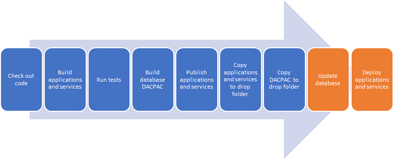 Azure DevOps build and release pipeline with database tasks
