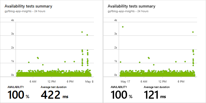 Average ping test duration before and after Azure Front Door