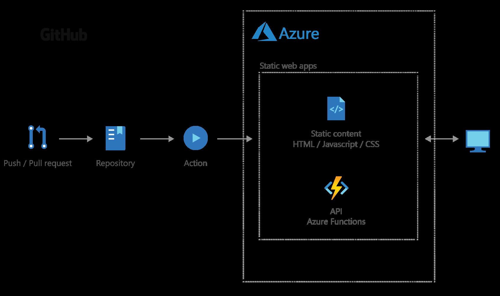 Azure Static Web App service