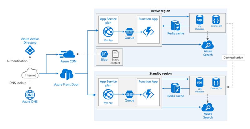 Azure Front Door: Multi-region web application