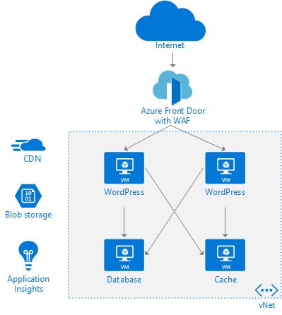 WordPress virtual machines behind Azure Front Door