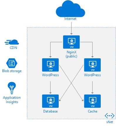 WordPress on Azure virtual machines