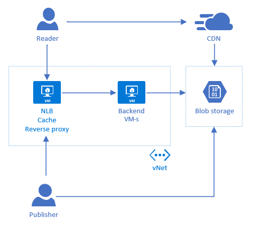 Blog components related to Azure blob storage